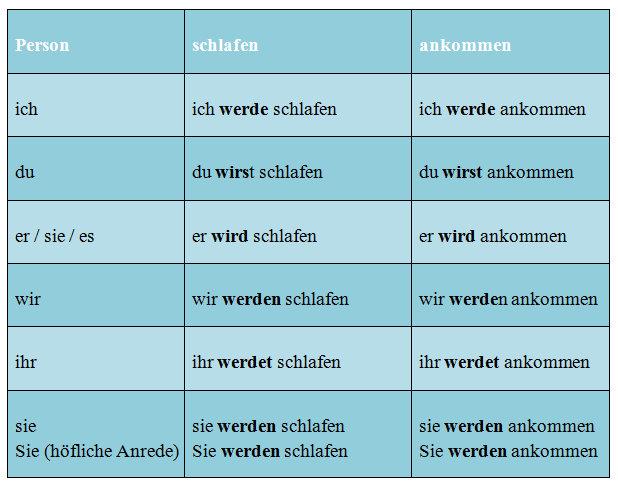 Zeitform Des Verbs Welche Gibt Es Und Wann Verwendest Du Sie